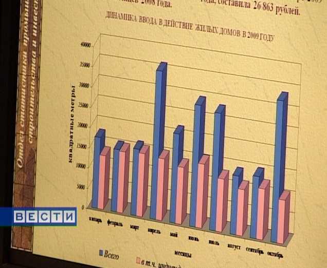 Кировская область в цифрах