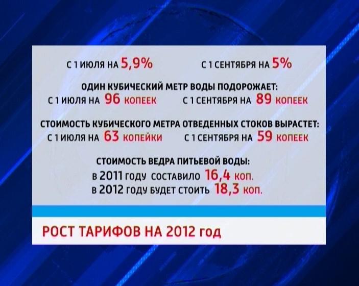 Рост тарифов ЖКХ в 2012 году