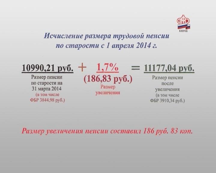 Индексация пенсии с 1 апреля