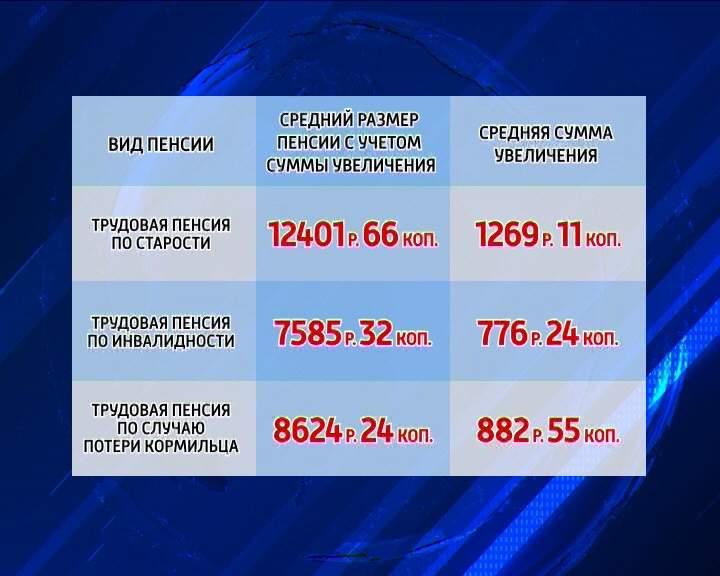 Индексация пенсий с 1 февраля 2015 года