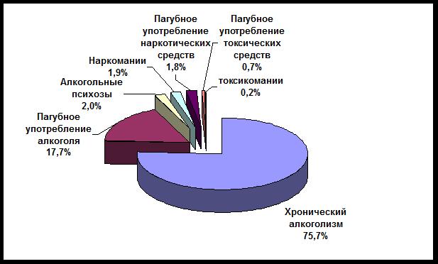 Кировская область остается в числе регионов с высоким уровнем алкоголизации населения.