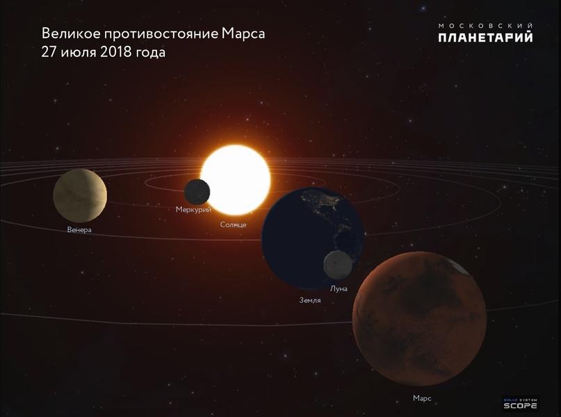 27 июля кировчане увидят кровавую Луну и великое противостояние Марса.