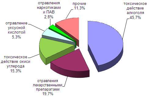 В Кировской области за 9 месяцев текущего года отравились алкоголем 347 человек.