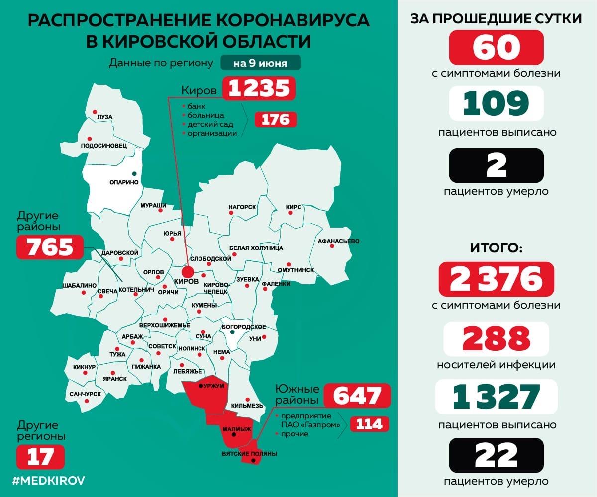 В Кировской области скончались еще 2 пациента с коронавирусом.