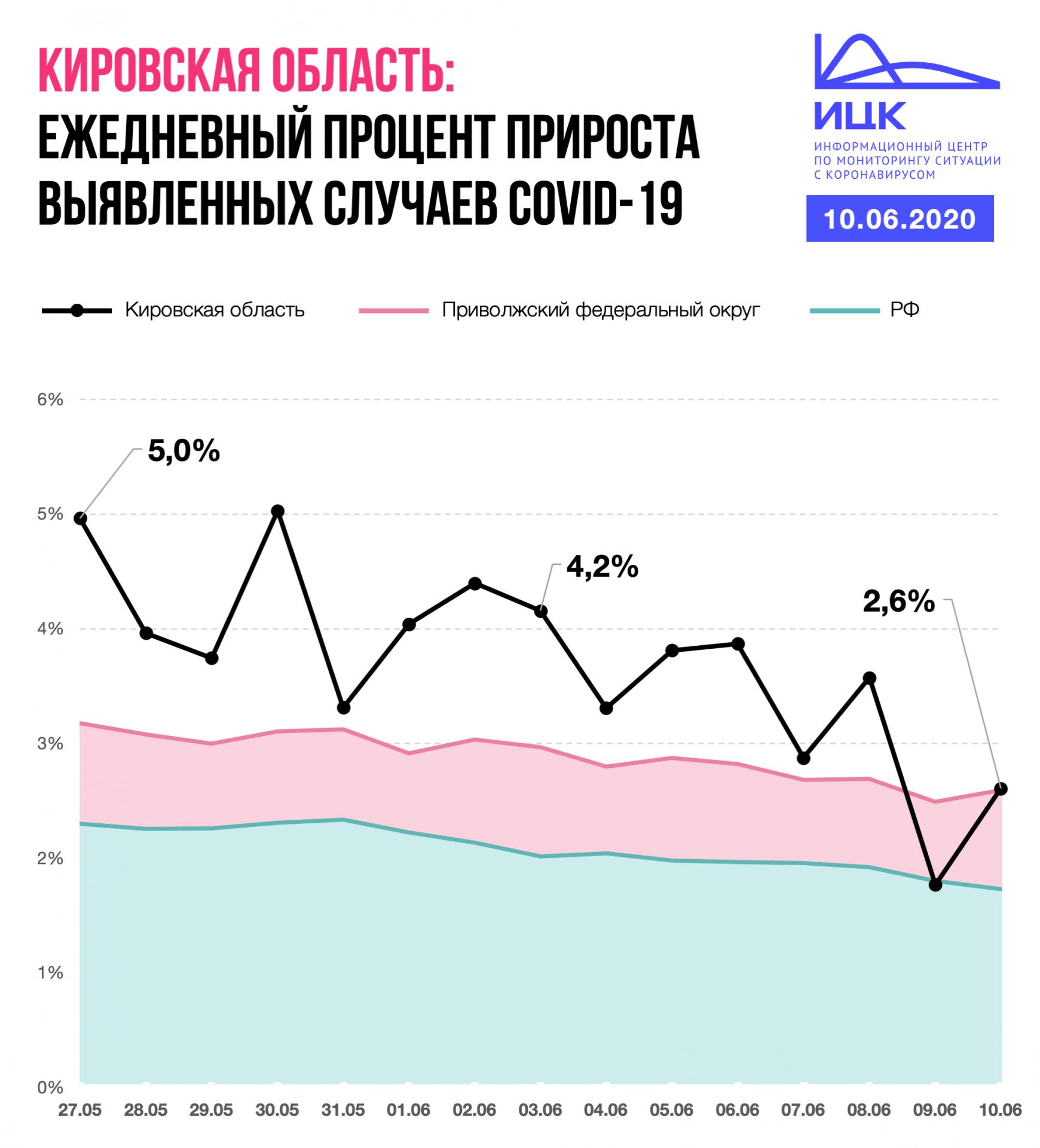 В Кировской области снизился ежедневный процент прироста заболевших коронавирусом.