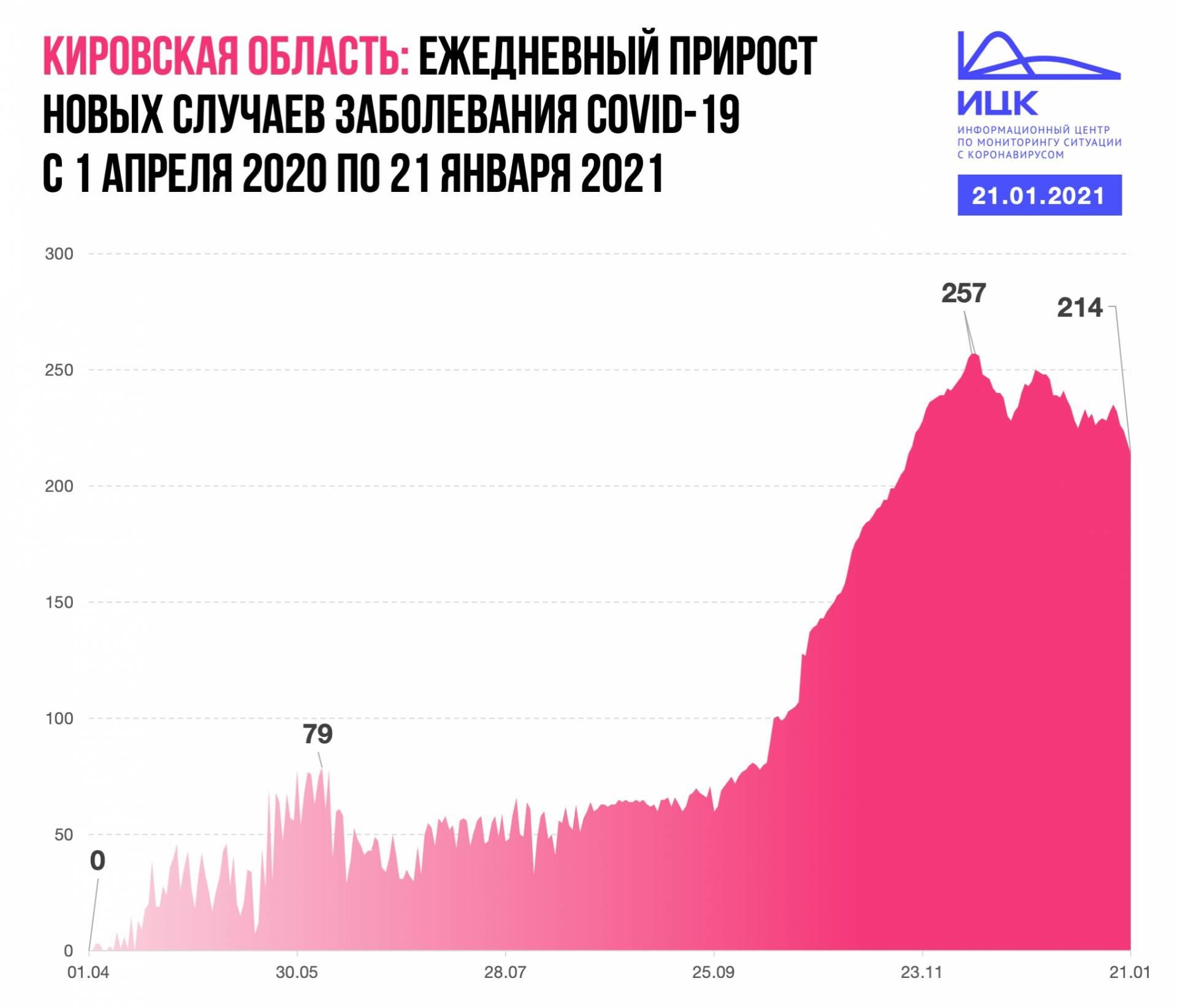 В Кировской области снижается прирост случаев COVID-19